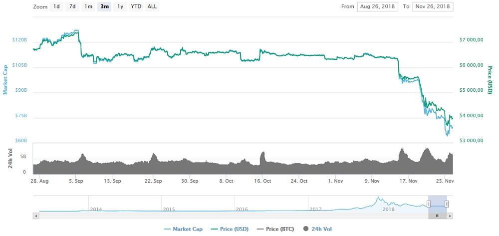 Данные курса биткоина с ресурса Coinmarketcap