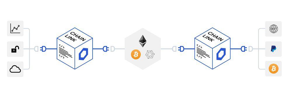 Подключение к любому внешнему API и отправка платежей в други системы - вот один из смыслов работы Chainlink